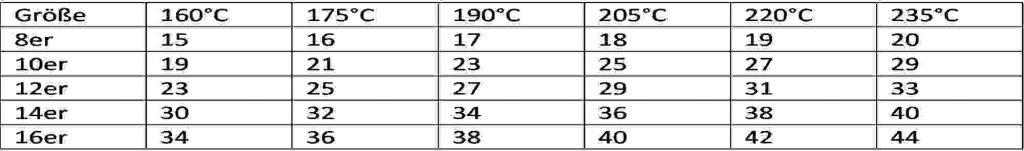 Die richtige Menge Briketts für eine optimale Temperatur im Dutch Oven